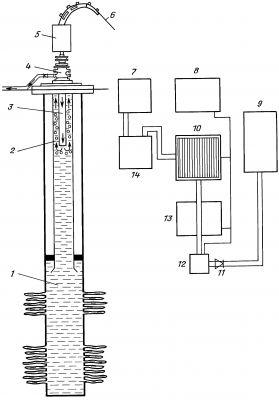 Схема расположения оборудования для проведения газлифта